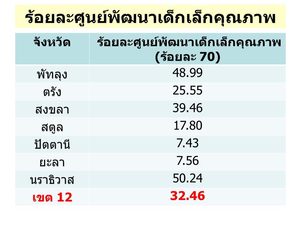 ร้อยละศูนย์พัฒนาเด็กเล็กคุณภาพ จังหวัด ร้อยละศูนย์พัฒนาเด็กเล็กคุณภาพ ( ร้อยละ 70) พัทลุง 48.99 ตรัง 25.55 สงขลา 39.46 สตูล 17.80 ปัตตานี 7.43 ยะลา 7.56 นราธิวาส 50.24 เขต 12 32.46