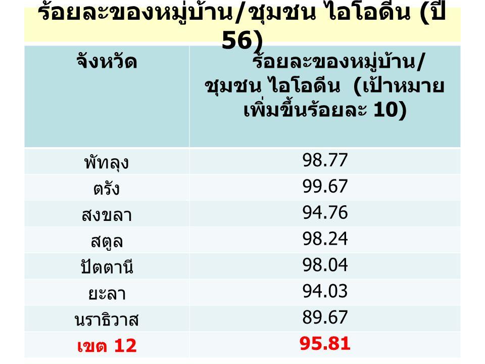 จังหวัด ร้อยละของหมู่บ้าน / ชุมชน ไอโอดีน ( เป้าหมาย เพิ่มขึ้นร้อยละ 10) พัทลุง 98.77 ตรัง 99.67 สงขลา 94.76 สตูล 98.24 ปัตตานี 98.04 ยะลา 94.03 นราธิวาส 89.67 เขต 12 95.81 ร้อยละของหมู่บ้าน / ชุมชน ไอโอดีน ( ปี 56)