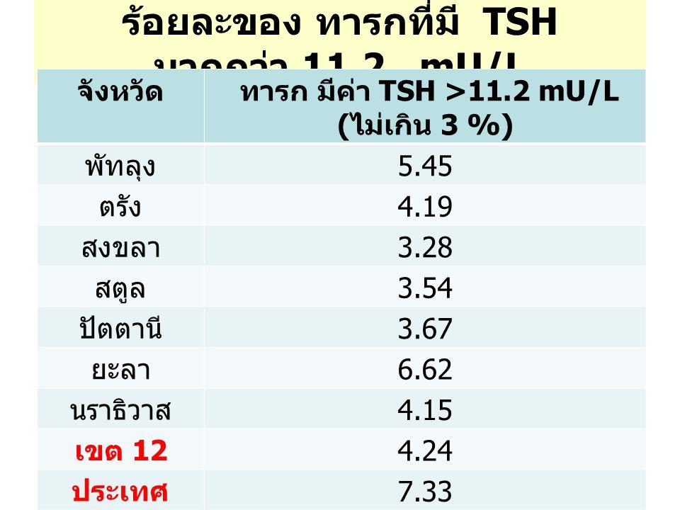 ร้อยละของ ทารกที่มี TSH มากกว่า 11.2 mU/L จังหวัด ทารก มีค่า TSH >11.2 mU/L ( ไม่เกิน 3 %) พัทลุง 5.45 ตรัง 4.19 สงขลา 3.28 สตูล 3.54 ปัตตานี 3.67 ยะลา 6.62 นราธิวาส 4.15 เขต 12 4.24 ประเทศ 7.33