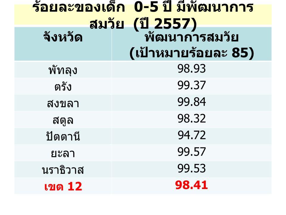 จังหวัดพัฒนาการสมวัย ( เป้าหมายร้อยละ 85) พัทลุง 98.93 ตรัง 99.37 สงขลา 99.84 สตูล 98.32 ปัตตานี 94.72 ยะลา 99.57 นราธิวาส 99.53 เขต 12 98.41 ร้อยละของเด็ก 0-5 ปี มีพัฒนาการ สมวัย ( ปี 2557)