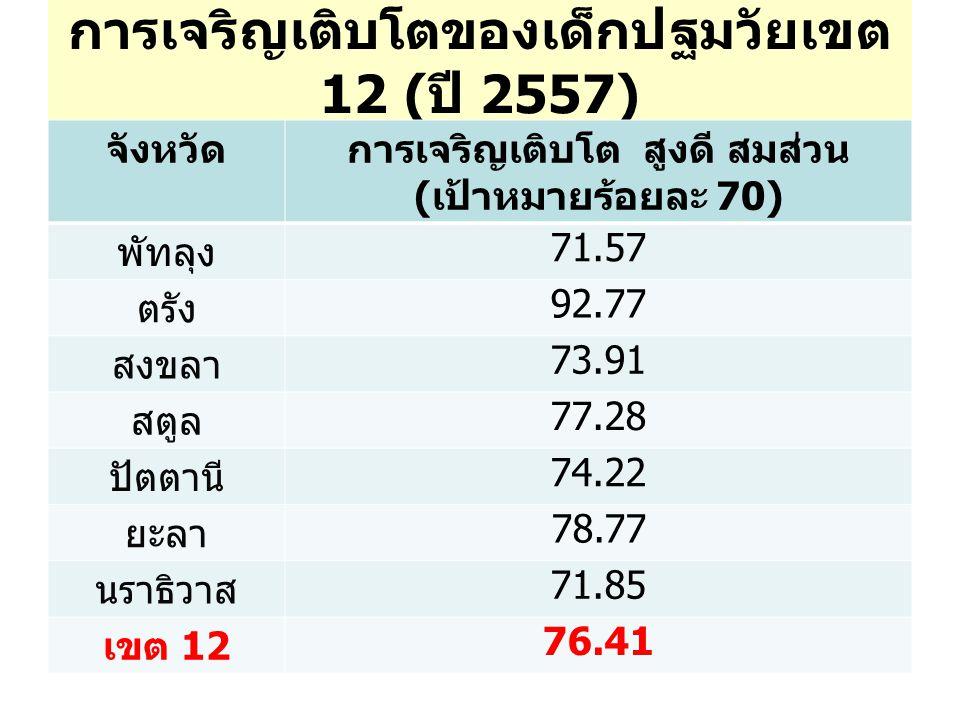 การเจริญเติบโตของเด็กปฐมวัยเขต 12 ( ปี 2557) จังหวัดการเจริญเติบโต สูงดี สมส่วน ( เป้าหมายร้อยละ 70) พัทลุง 71.57 ตรัง 92.77 สงขลา 73.91 สตูล 77.28 ปัตตานี 74.22 ยะลา 78.77 นราธิวาส 71.85 เขต 12 76.41
