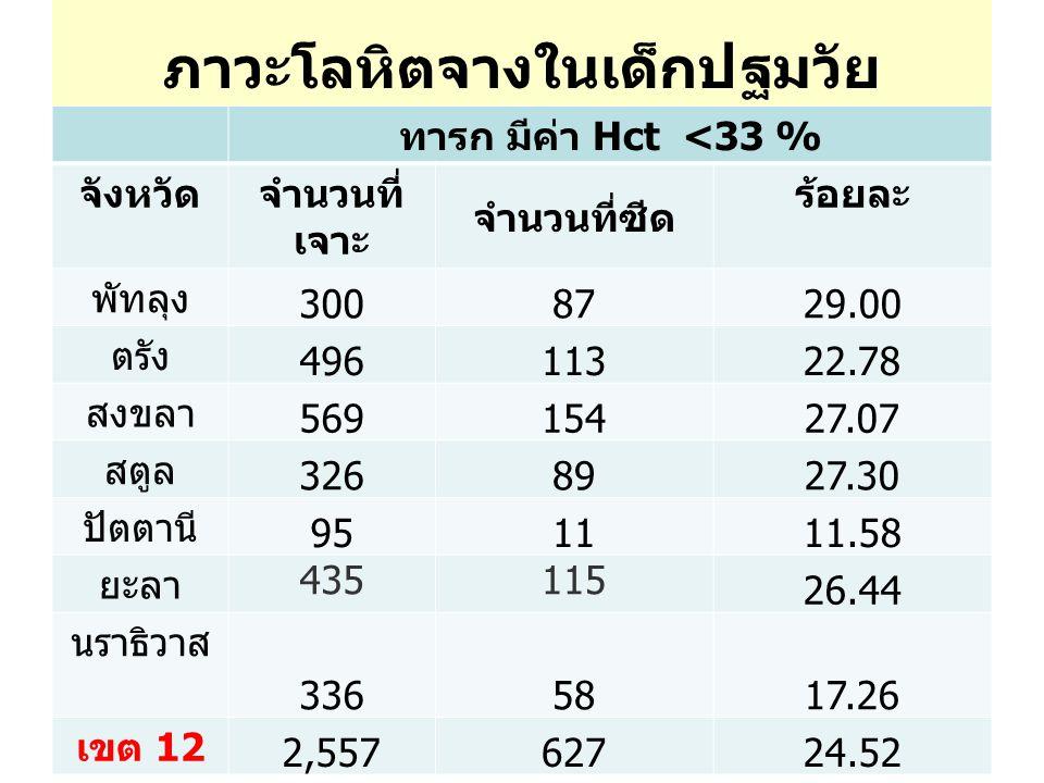 ภาวะโลหิตจางในเด็กปฐมวัย ทารก มีค่า Hct <33 % จังหวัดจำนวนที่ เจาะ จำนวนที่ซีด ร้อยละ พัทลุง 3008729.00 ตรัง 49611322.78 สงขลา 56915427.07 สตูล 3268927.30 ปัตตานี 951111.58 ยะลา 435115 26.44 นราธิวาส 3365817.26 เขต 12 2,55762724.52