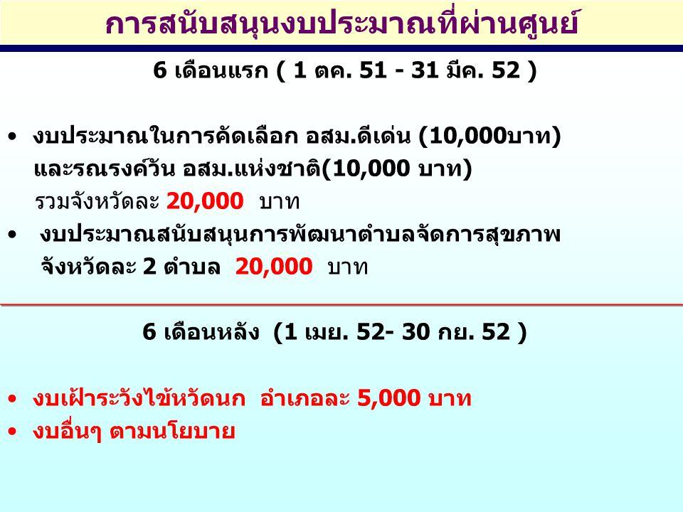 การสนับสนุนงบประมาณที่ผ่านศูนย์ 6 เดือนแรก ( 1 ตค. 51 - 31 มีค. 52 ) งบประมาณในการคัดเลือก อสม.ดีเด่น (10,000บาท) และรณรงค์วัน อสม.แห่งชาติ(10,000 บาท