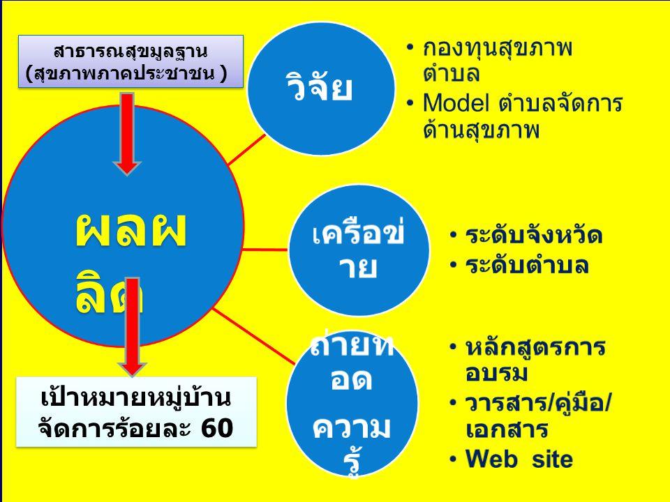 กระบวนการขับเคลื่อนงานสุขภาพภาค ประชาชน 2551 ประชุมเชิงปฏิบัติการเครือข่าย จังหวัดและตำบล เตรียมพื้นที่ศึกษาวิจัย เตรียมพื้นที่พัฒนาตำบลจัดการ สุขภาพ ( ตำบลประธาน อสม.