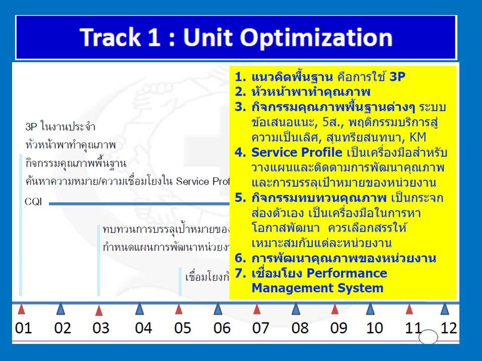 10. ทบทวนการใช้ความรู้ทาง วิชาการ ( Clinical CQI )