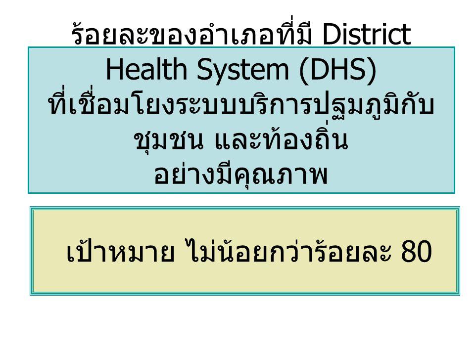 ร้อยละของอำเภอที่มี District Health System (DHS) ที่เชื่อมโยงระบบบริการปฐมภูมิกับ ชุมชน และท้องถิ่น อย่างมีคุณภาพ เป้าหมาย ไม่น้อยกว่าร้อยละ 80