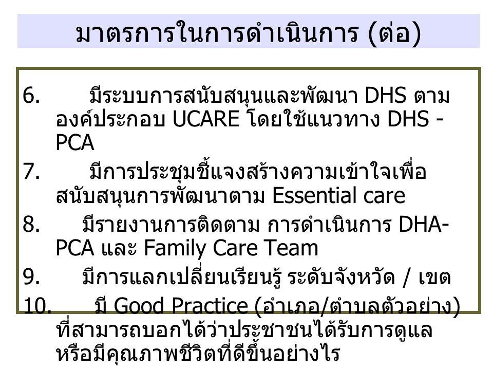มาตรการในการดำเนินการ ( ต่อ ) 6. มีระบบการสนับสนุนและพัฒนา DHS ตาม องค์ประกอบ UCARE โดยใช้แนวทาง DHS - PCA 7. มีการประชุมชี้แจงสร้างความเข้าใจเพื่อ สน