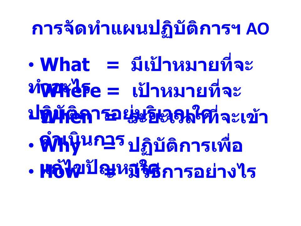 การจัดทำแผนปฏิบัติการฯ AO What = มีเป้าหมายที่จะ ทำอะไร When = ระยะเวลาที่จะเข้า ดำเนินการ Where = เป้าหมายที่จะ ปฏิบัติการอยู่บริเวณใด Why = ปฏิบัติก