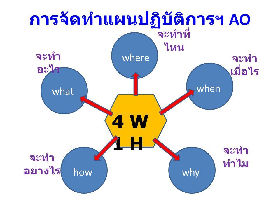 การจัดทำแผนปฏิบัติการฯ AO 4 W 1 H why what where when how จะทำ อะไร จะทำที่ ไหน จะทำ เมื่อไร จะทำ ทำไม จะทำ อย่างไร