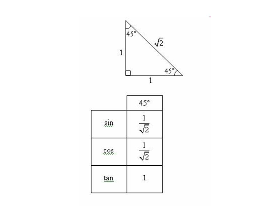 การหาค่าตรีโกณมิติของมุมเมื่อมุมอยู่ที่แกน x และแกน y x y
