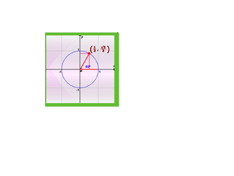 การหาค่าตรีโกณมิติของมุมที่ตกนอกแกน x และ แกน y โดยการยึดแกน x เป็นหลักในการพิจารณา y x x