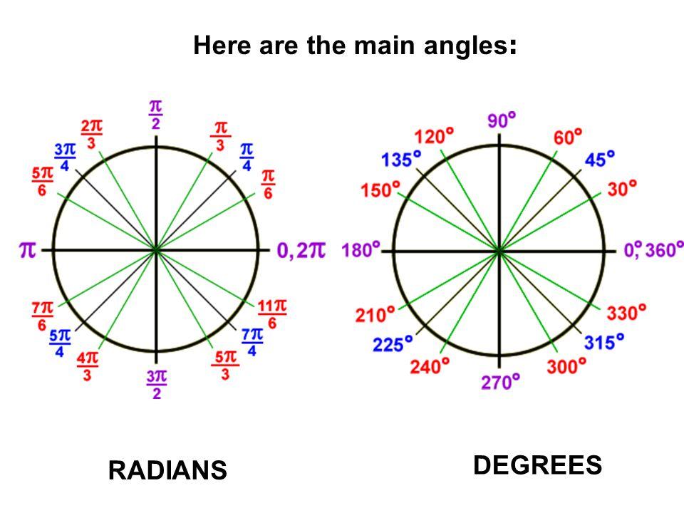 60º x x' y' y - Cos 60º ค่า sin 240º จะเท่ากับ –sin60º ตอบ - Sin 60º