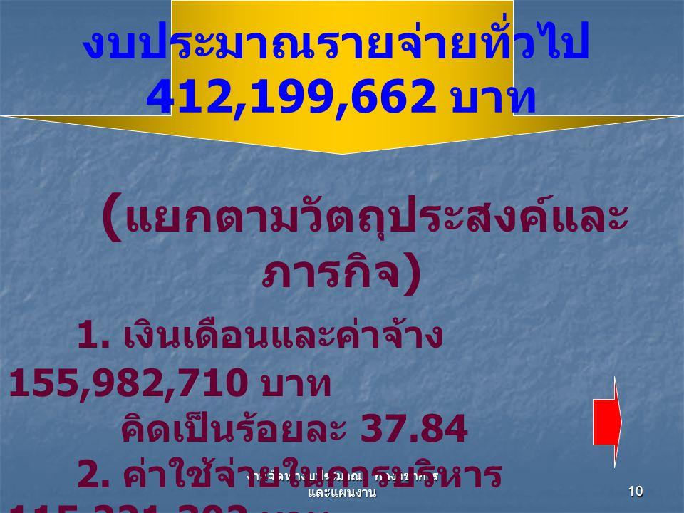 10 ( แยกตามวัตถุประสงค์และ ภารกิจ ) 1. เงินเดือนและค่าจ้าง 155,982,710 บาท คิดเป็นร้อยละ 37.84 2. ค่าใช้จ่ายในการบริหาร 115,221,302 บาท คิดเป็นร้อยละ