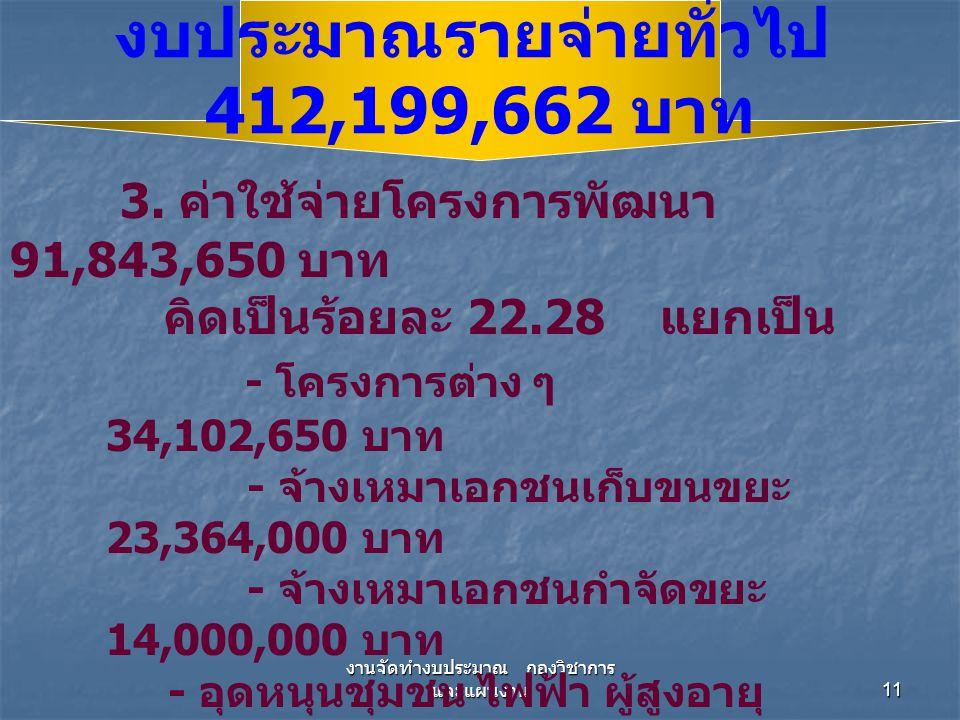 งานจัดทำงบประมาณ กองวิชาการ และแผนงาน 11 3. ค่าใช้จ่ายโครงการพัฒนา 91,843,650 บาท คิดเป็นร้อยละ 22.28 แยกเป็น - โครงการต่าง ๆ 34,102,650 บาท - จ้างเหม