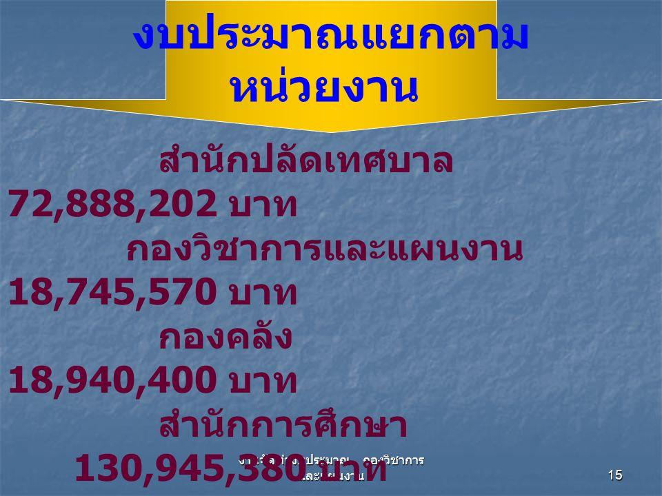 งานจัดทำงบประมาณ กองวิชาการ และแผนงาน 15 สำนักปลัดเทศบาล 72,888,202 บาท กองวิชาการและแผนงาน 18,745,570 บาท กองคลัง 18,940,400 บาท สำนักการศึกษา 130,945,380 บาท กองสาธารณสุขฯ 55,287,950 บาท กองสวัสดิการสังคม 17,998,340 บาท สำนักการช่าง 97,393,820 บาท งบประมาณแยกตาม หน่วยงาน