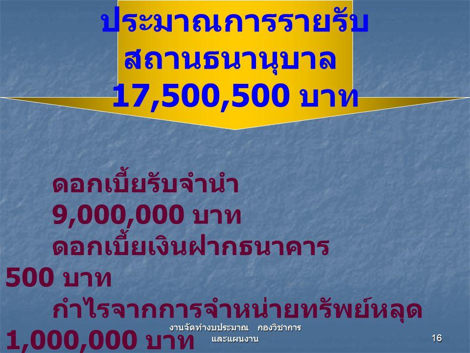 งานจัดทำงบประมาณ กองวิชาการ และแผนงาน 16 ดอกเบี้ยรับจำนำ 9,000,000 บาท ดอกเบี้ยเงินฝากธนาคาร 500 บาท กำไรจากการจำหน่ายทรัพย์หลุด 1,000,000 บาท เงินได้อื่น 7,500,000 บาท ประมาณการรายรับ สถานธนานุบาล 17,500,500 บาท