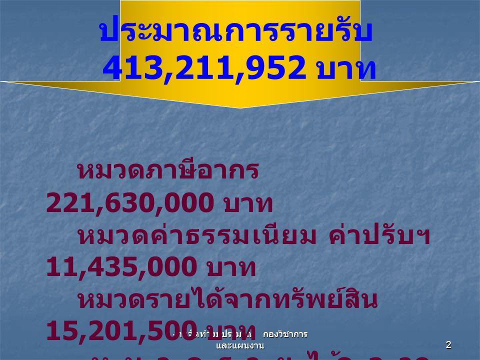 งานจัดทำงบประมาณ กองวิชาการ และแผนงาน 2 หมวดภาษีอากร 221,630,000 บาท หมวดค่าธรรมเนียม ค่าปรับฯ 11,435,000 บาท หมวดรายได้จากทรัพย์สิน 15,201,500 บาท หมวดรายได้จาก สาธารณูปโภคฯ 2,250,000 บาท ประมาณการรายรับ 413,211,952 บาท