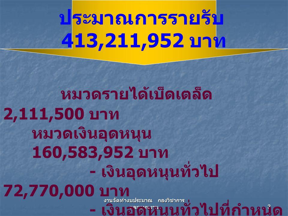 งานจัดทำงบประมาณ กองวิชาการ และแผนงาน 3 หมวดรายได้เบ็ดเตล็ด 2,111,500 บาท หมวดเงินอุดหนุน 160,583,952 บาท - เงินอุดหนุนทั่วไป 72,770,000 บาท - เงินอุดหนุนทั่วไปที่กำหนด วัตถุประสงค์ 87,813,952 บาท ประมาณการรายรับ 413,211,952 บาท
