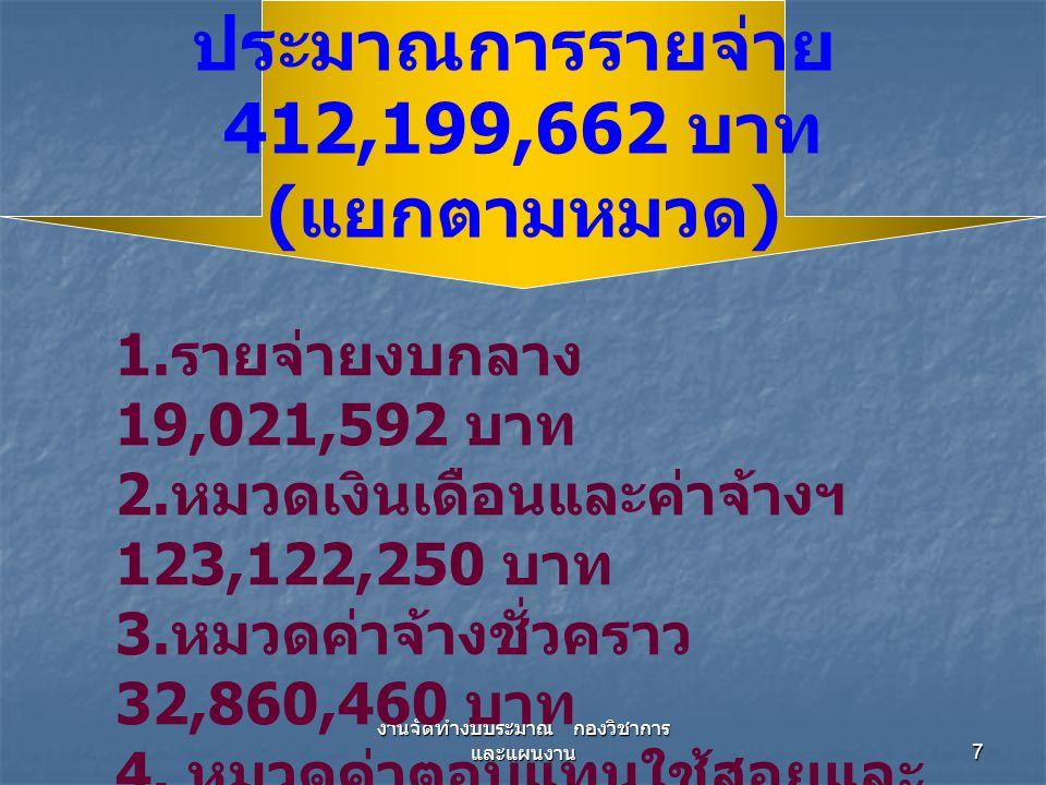 7 1. รายจ่ายงบกลาง 19,021,592 บาท 2. หมวดเงินเดือนและค่าจ้างฯ 123,122,250 บาท 3. หมวดค่าจ้างชั่วคราว 32,860,460 บาท 4. หมวดค่าตอบแทนใช้สอยและ วัสดุ 15