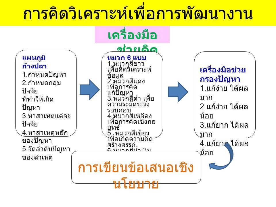 การคิดวิเคราะห์เพื่อการพัฒนางาน เครื่องมือ ช่วยคิด แผนภูมิ ก้างปลา 1. กำหนดปัญหา 2. กำหนดกลุ่ม ปัจจัย ที่ทำให้เกิด ปัญหา 3. หาสาเหตุแต่ละ ปัจจัย 4. หา