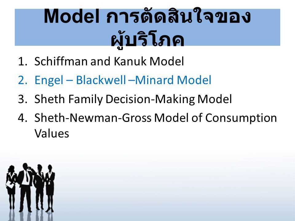 1)Schiffman and Kanuk Model Input Input Process Process Output Output