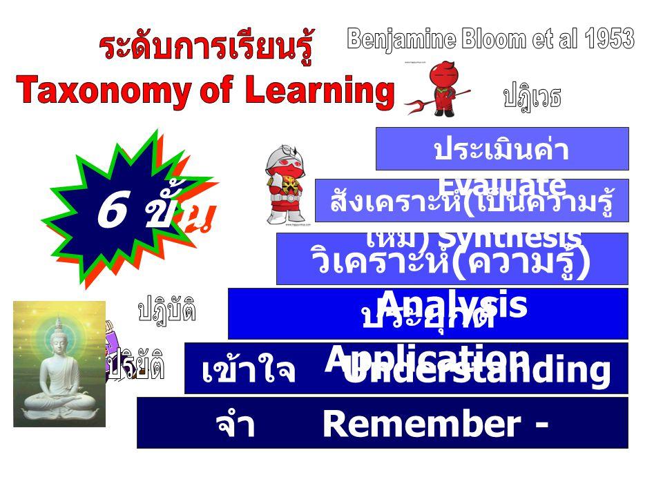 จำ Remember - Knowledge เข้าใจ Understanding ประยุกต์ Application วิเคราะห์ ( ความรู้ ) Analysis สังเคราะห์ ( เป็นความรู้ ใหม่ ) Synthesis 6 ขั้น ประเมินค่า Evaluate