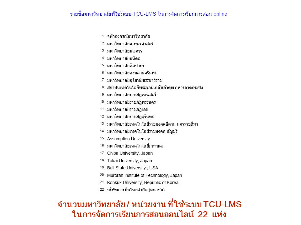 จำนวนมหาวิทยาลัย / หน่วยงาน ที่ใช้ระบบ TCU-LMS ในการจัดการเรียนการสอนออนไลน์ 22 แห่ง