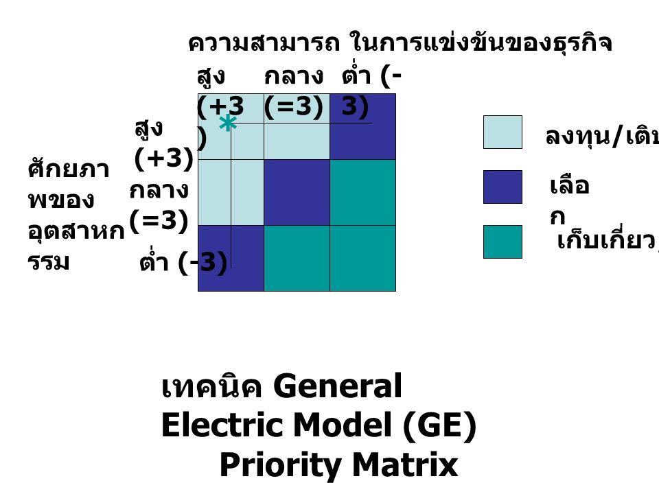 ลงทุน / เติบโต เลือ ก เก็บเกี่ยว / ลดลง สูง (+3) กลาง (=3) ต่ำ (-3) สูง (+3 ) กลาง (=3) ต่ำ (- 3) ความสามารถ ในการแข่งขันของธุรกิจ ศักยภา พของ อุตสาหก