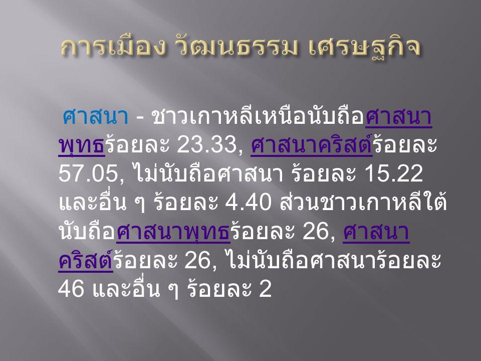 ศาสนา - ชาวเกาหลีเหนือนับถือศาสนา พุทธร้อยละ 23.33, ศาสนาคริสต์ร้อยละ 57.05, ไม่นับถือศาสนา ร้อยละ 15.22 และอื่น ๆ ร้อยละ 4.40 ส่วนชาวเกาหลีใต้ นับถือ