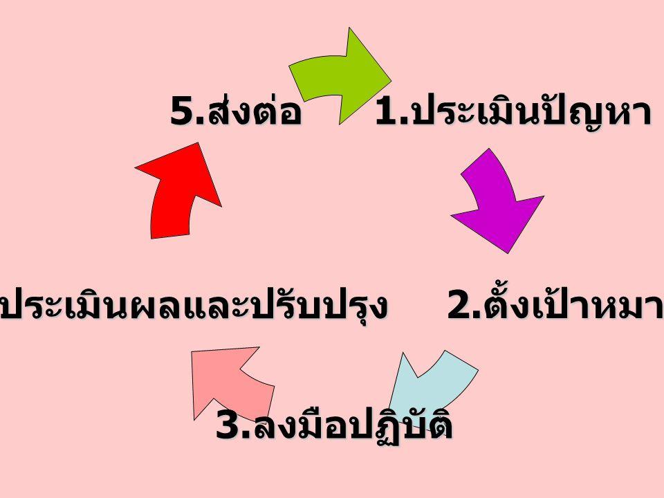 1. ประเมิน ปัญหา 1. ประเมิน ปัญหา 2. ตั้งเป้าหมาย 2. ตั้งเป้าหมาย 3. ลงมือ ปฏิบัติ 4. ประเมินผล และปรับปรุง 5. ส่งต่อ