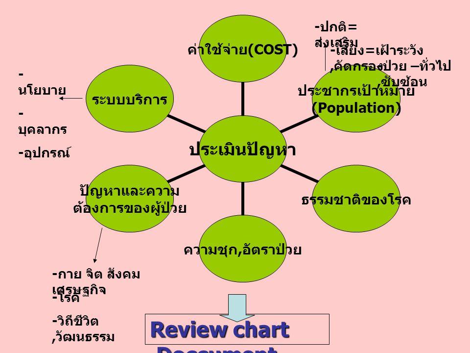 ประเมิน ปัญหา ค่าใช้จ่าย (COST) ประชากร เป้าหมาย (Population) ธรรมชาติของโรค ความชุก, อัตรา ป่วย ปัญหาและความ ต้องการของผู้ป่วย ระบบบริการ Review char