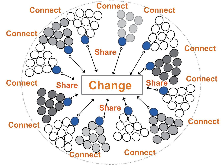 เชื่อมโยงบุคคล, กลุ่มขับเคลื่อนและองค์กร (People, Groups, Organisations) เชื่อมโยงเชิงประเด็น (Issue based) เชื่อมโยงเชิงพื้นที่ (Area based) เชื่อมโยง (Connect) ด้วยการจัดกิจกรรมที่ช่วยให้มีการขยายเครือข่ายให้กว้างขวางและเกิดการ ประสานพลัง ในการขับเคลื่อน ซึ่งทางเครือข่ายฯทำหน้าที่เป็นผู้สนับสนุนเช่น การเคลื่อนไหวร่วมใน ประเด็นต่างๆ