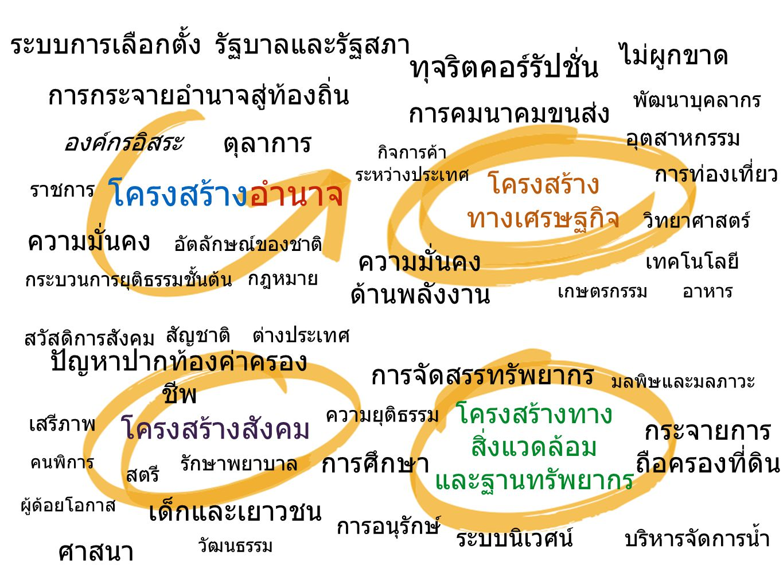 RNN Thailand Open Platform Media, Workshop, Seminar Movement, Citizen Space Policy Crowdsourcing Reform Campaign www.RNNThailand.com RNN application for iOS and Android devices www.RNNThailand.com คนไทยทุกคนเป็นเจ้าของการปฏิรูป