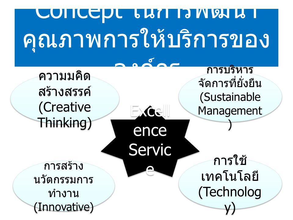 Concept ในการพัฒนา คุณภาพการให้บริการของ องค์กร ความมคิด สร้างสรรค์ (Creative Thinking) การสร้าง นวัตกรรมการ ทำงาน (Innovative) การบริหาร จัดการที่ยั่