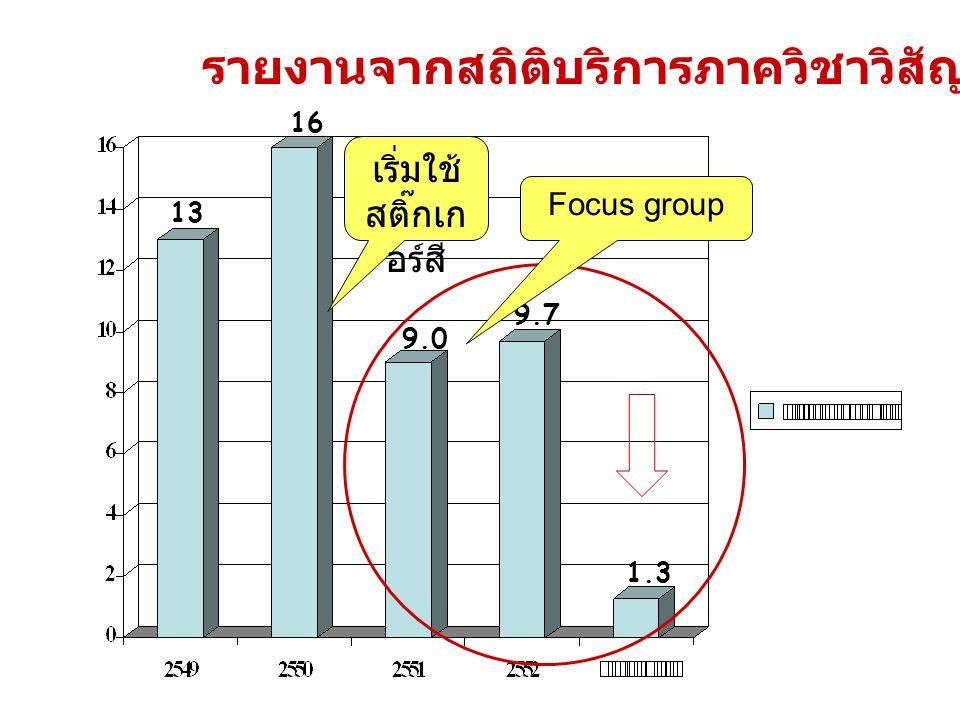 เริ่มใช้ สติ๊กเก อร์สี รายงานจากสถิติบริการภาควิชาวิสัญญีวิทยา 9.0 9.7 13 16 1.3 Focus group