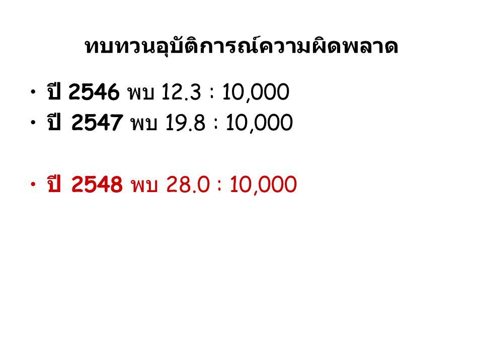 ทบทวนอุบัติการณ์ความผิดพลาด ปี 2546 พบ 12.3 : 10,000 ปี 2547 พบ 19.8 : 10,000 ปี 2548 พบ 28.0 : 10,000
