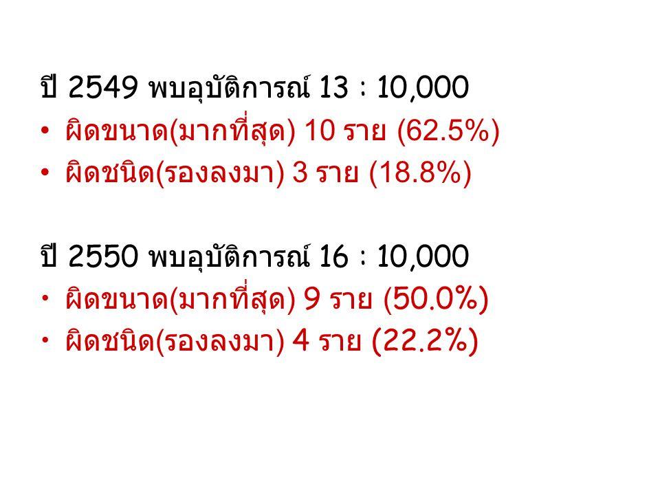 ผลลัพธ์ ( มกราคม 2551- ธันวาคม 2552) เกิดอุบัติการณ์ความผิดพลาด 28 ราย (9.4 : 10,000) ได้แก่ ผิดขนาด 16 ราย (57.2%), ผิดชนิด 7 ราย (25.0%), ผิดทาง 2 ราย (7.1%) และ อื่นๆ 3 ราย (10.7%)...