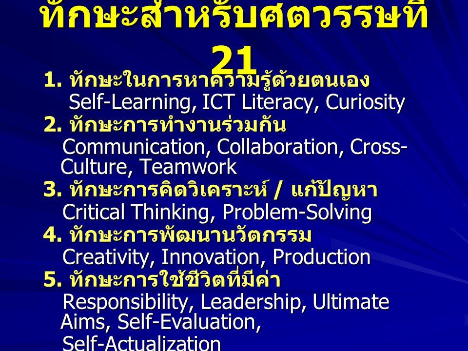ทักษะสำหรับศตวรรษที่ 21 1. ทักษะในการหาความรู้ด้วยตนเอง Self-Learning, ICT Literacy, Curiosity Self-Learning, ICT Literacy, Curiosity 2. ทักษะการทำงาน