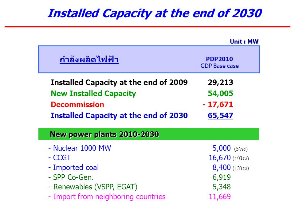 Installed Capacity at the end of 2030 Unit : MW - Nuclear 1000 MW5,000 (5โรง) - CCGT16,670 (19โรง) - Imported coal8,400 (13โรง) - SPP Co-Gen.6,919 - Renewables (VSPP, EGAT)5,348 - Import from neighboring countries11,669 Installed Capacity at the end of 200929,213 New Installed Capacity54,005 Decommission - 17,671 Installed Capacity at the end of 203065,547 PDP2010 GDP Base case New power plants 2010-2030 New power plants 2010-2030 กำลังผลิตไฟฟ้า