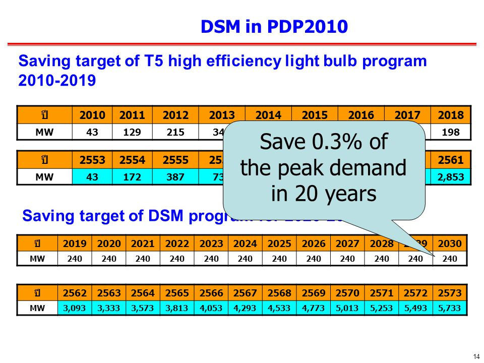 14 DSM in PDP2010 ปี201920202021202220232024202520262027202820292030 MW240 Saving target of T5 high efficiency light bulb program 2010-2019 ปี201020112012201320142015201620172018 MW43129215344473584498369198 ปี255325542555255625572558255925602561 MW431723877311,2041,7882,2862,6552,853 ปี256225632564256525662567256825692570257125722573 MW3,0933,3333,5733,8134,0534,2934,5334,7735,0135,2535,4935,733 Saving target of DSM program for 2020-2030 Save 0.3% of the peak demand in 20 years