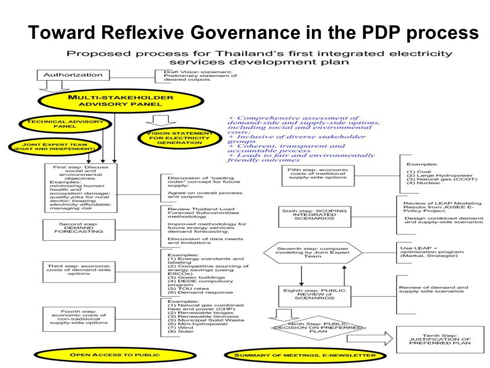 Toward Reflexive Governance in the PDP process