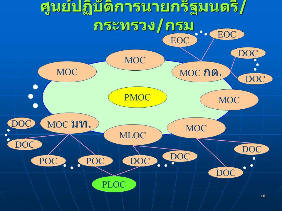 10 ศูนย์ปฏิบัติการนายกรัฐมนตรี / กระทรวง / กรม PMOC MLOC MOC MOC กต. MOC MOC มท. MOC DOC EOC DOC POC DOC PLOC DOC