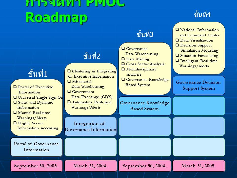 10 ศูนย์ปฏิบัติการนายกรัฐมนตรี / กระทรวง / กรม PMOC MLOC MOC MOC กต.