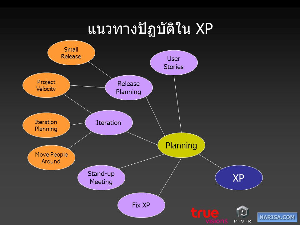 แนวทางปัฏบัติใน XP XP Planning Small Release Release Planning User Stories Iteration Iteration Planning Move People Around Stand-up Meeting Fix XP Pro