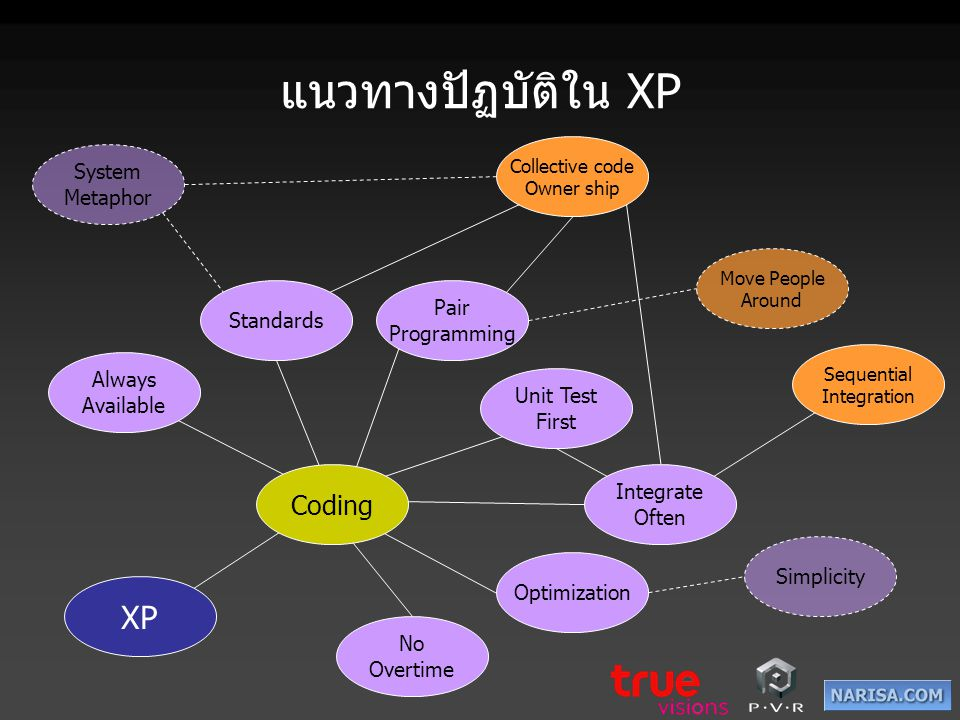 แนวทางปัฏบัติใน XP XP Sequential Integration Always Available Pair Programming Standards Integrate Often Unit Test First Collective code Owner ship Op