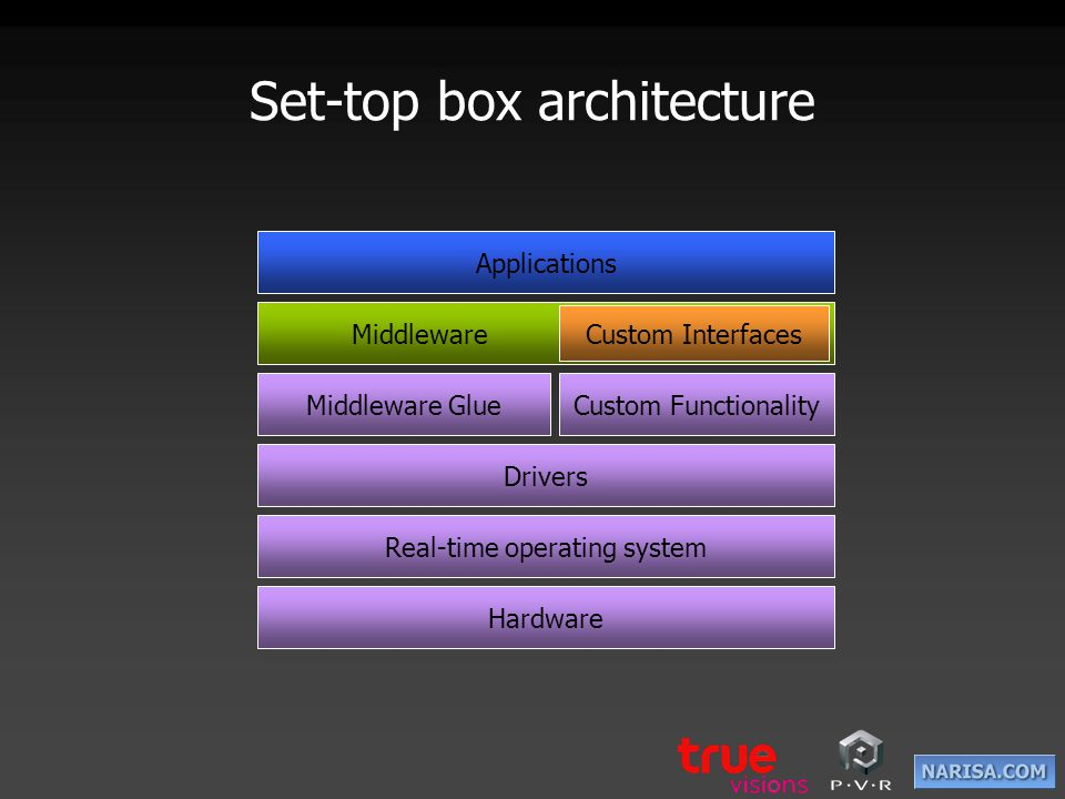 Hardware Real-time operating system Drivers Middleware Glue Middleware Custom Functionality Custom Interfaces Applications Set-top box architecture