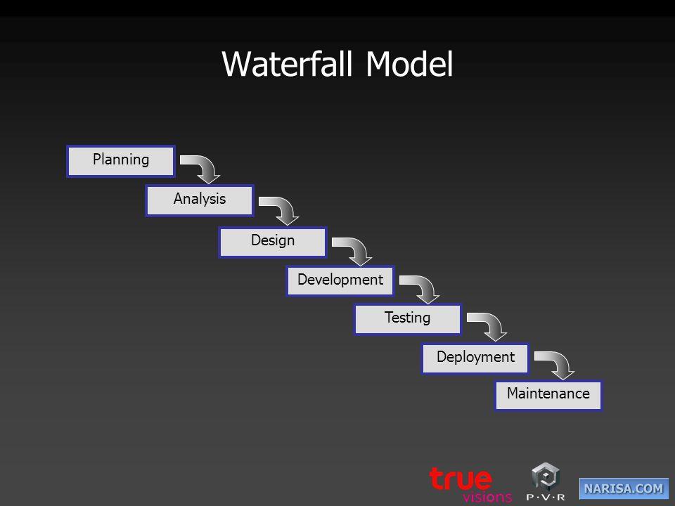 Iterative Planning Analysis Design Development Testing Deployment Maintenance Evaluation Initial Planning