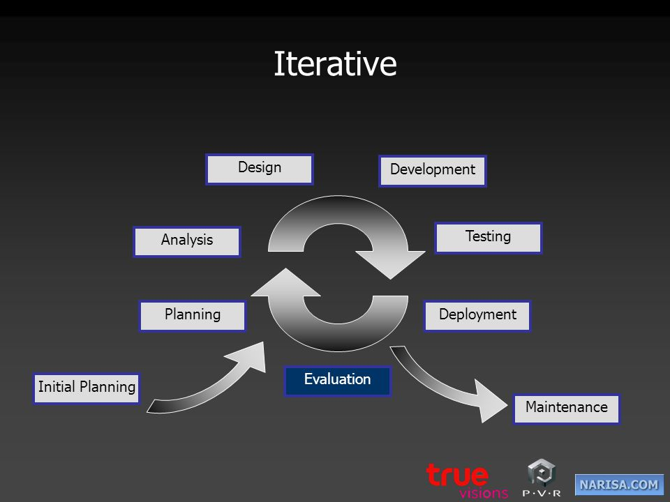 PVR Architecture