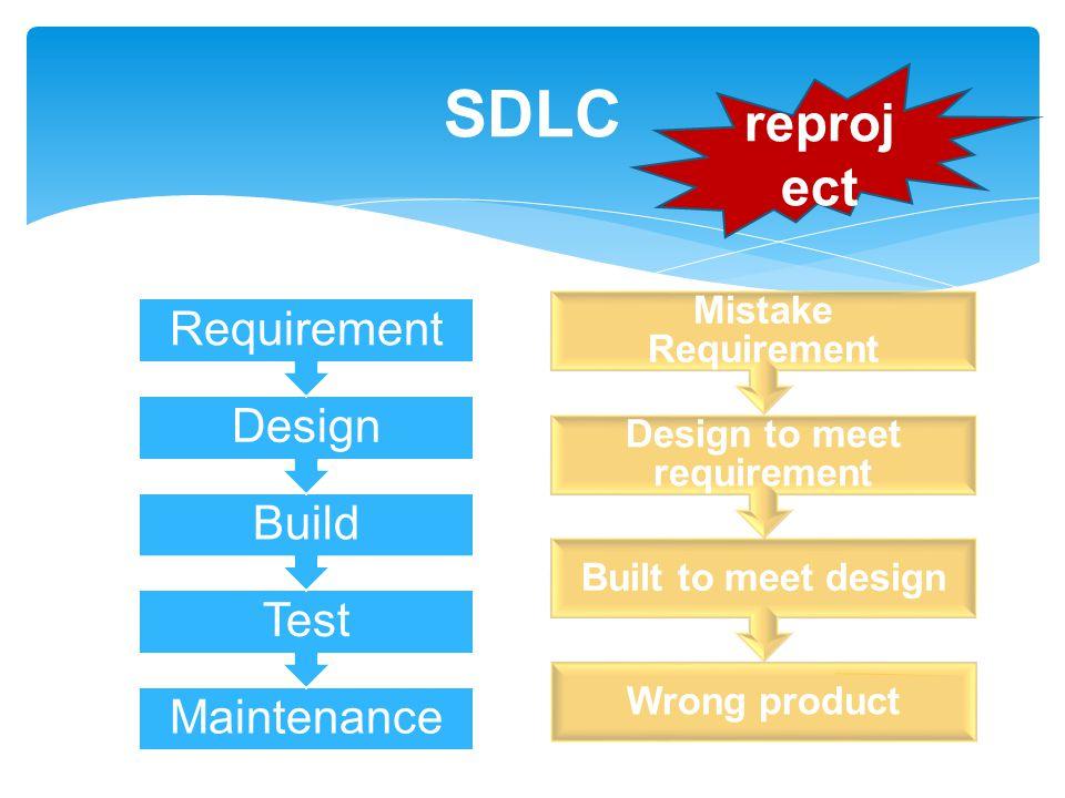 Maintenance Test Build Design Requirement SDLC Wrong product Built to meet design Design to meet requirement Mistake Requirement reproj ect