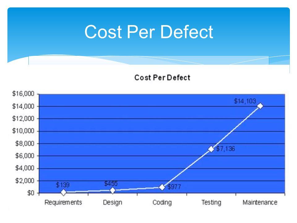 Cost Per Defect
